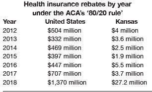 Health insurers returning $25M in rebates to Kansans
